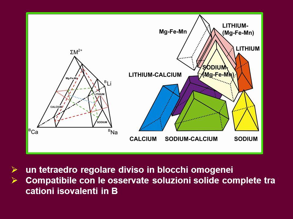 un tetraedro regolare diviso in blocchi omogenei Compatibile con le osservate soluzioni solide complete tra cationi isovalenti in B