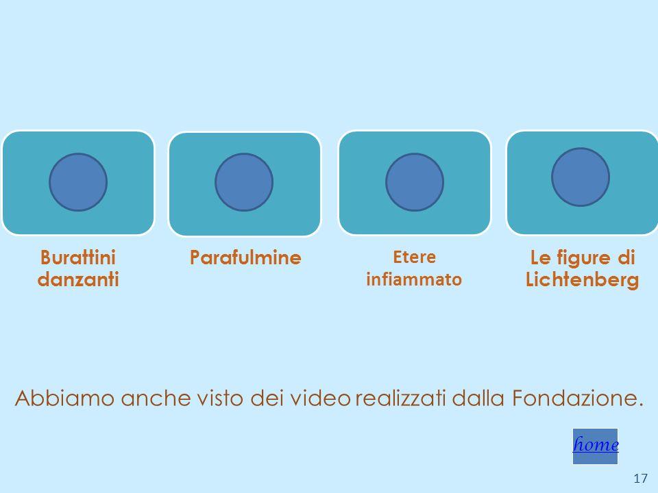 Abbiamo anche visto dei video realizzati dalla Fondazione. 17 Burattini danzanti Parafulmine Etere infiammato Le figure di Lichtenberg home