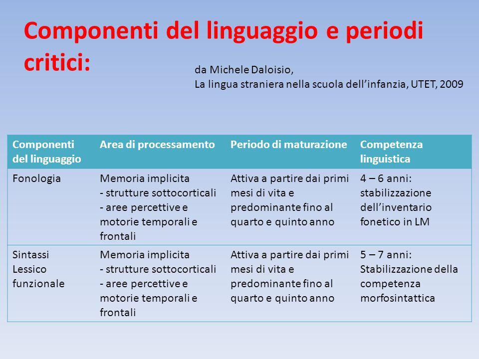 Componenti del linguaggio e periodi critici: Componenti del linguaggio Area di processamentoPeriodo di maturazioneCompetenza linguistica FonologiaMemo
