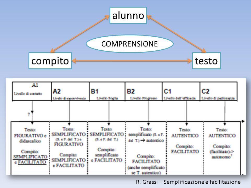 R. Grassi – Semplificazione e facilitazione alunno compitotesto COMPRENSIONE