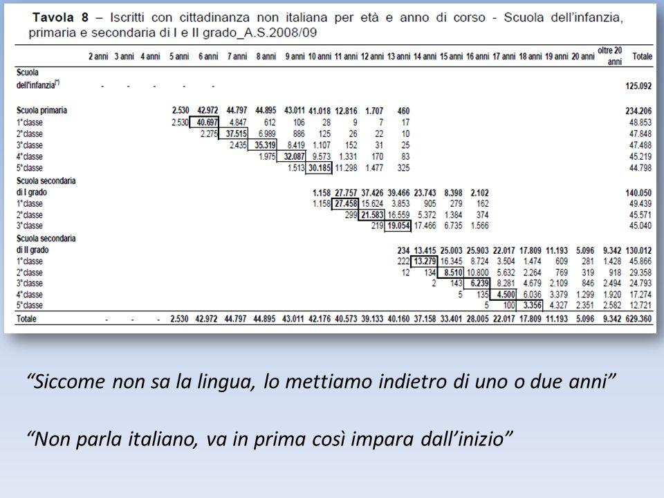 Siccome non sa la lingua, lo mettiamo indietro di uno o due anni Non parla italiano, va in prima così impara dallinizio