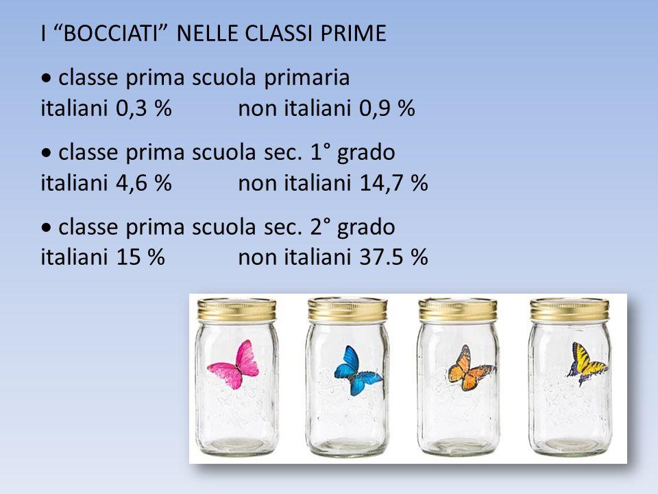 I BOCCIATI NELLE CLASSI PRIME classe prima scuola primaria italiani 0,3 %non italiani 0,9 % classe prima scuola sec. 1° grado italiani 4,6 %non italia