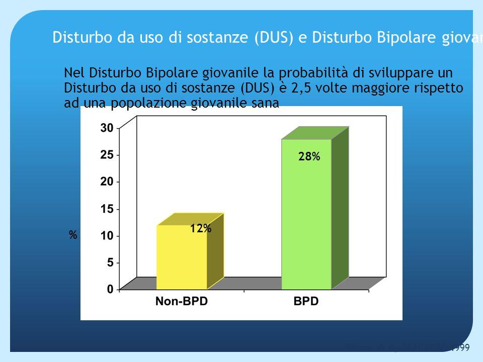 Comorbidità negli Adolescenti con Disturbo Bipolare (N=34) West et al, Biol Psych 1996;39:458-460