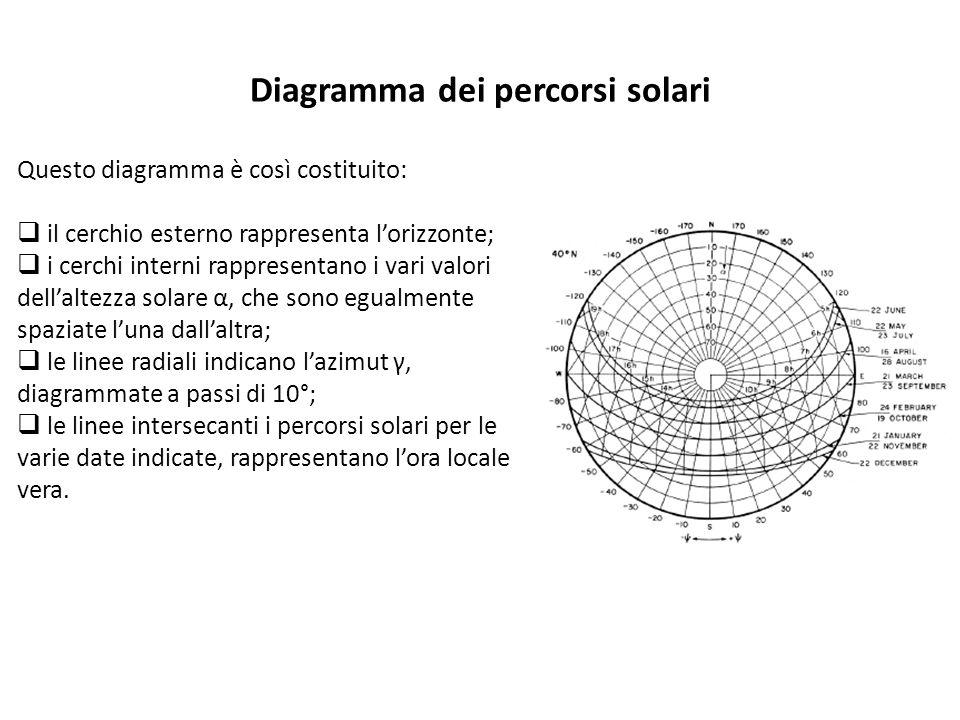 Questo diagramma è così costituito: il cerchio esterno rappresenta lorizzonte; i cerchi interni rappresentano i vari valori dellaltezza solare α, che