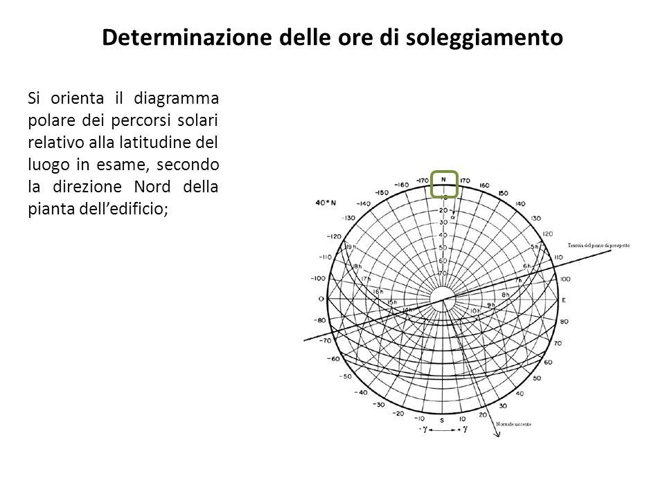Si orienta il diagramma polare dei percorsi solari relativo alla latitudine del luogo in esame, secondo la direzione Nord della pianta delledificio; T