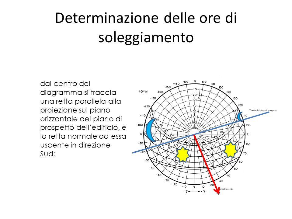 dal centro del diagramma si traccia una retta parallela alla proiezione sul piano orizzontale del piano di prospetto delledificio, e la retta normale