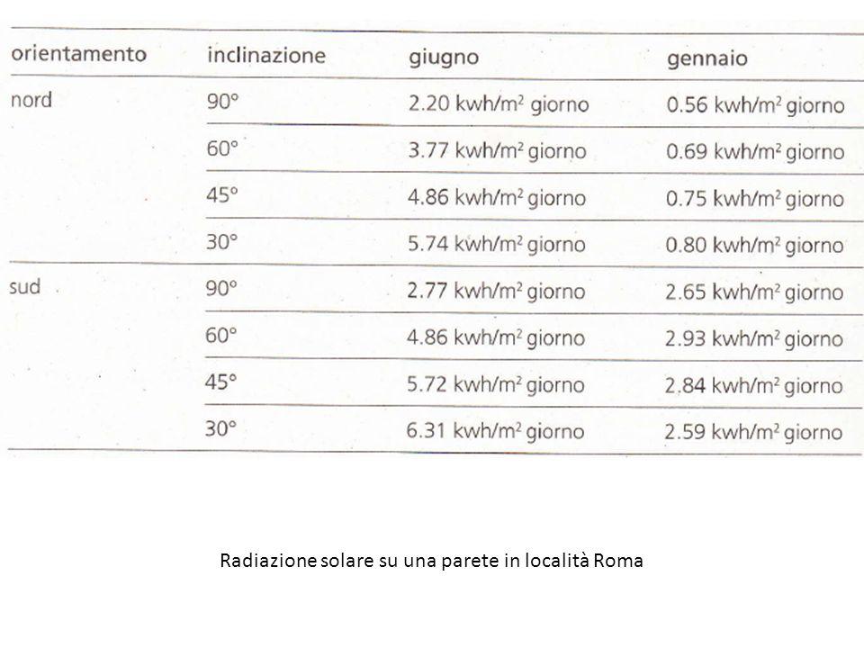 Radia Radiazione solare su una parete in località Roma