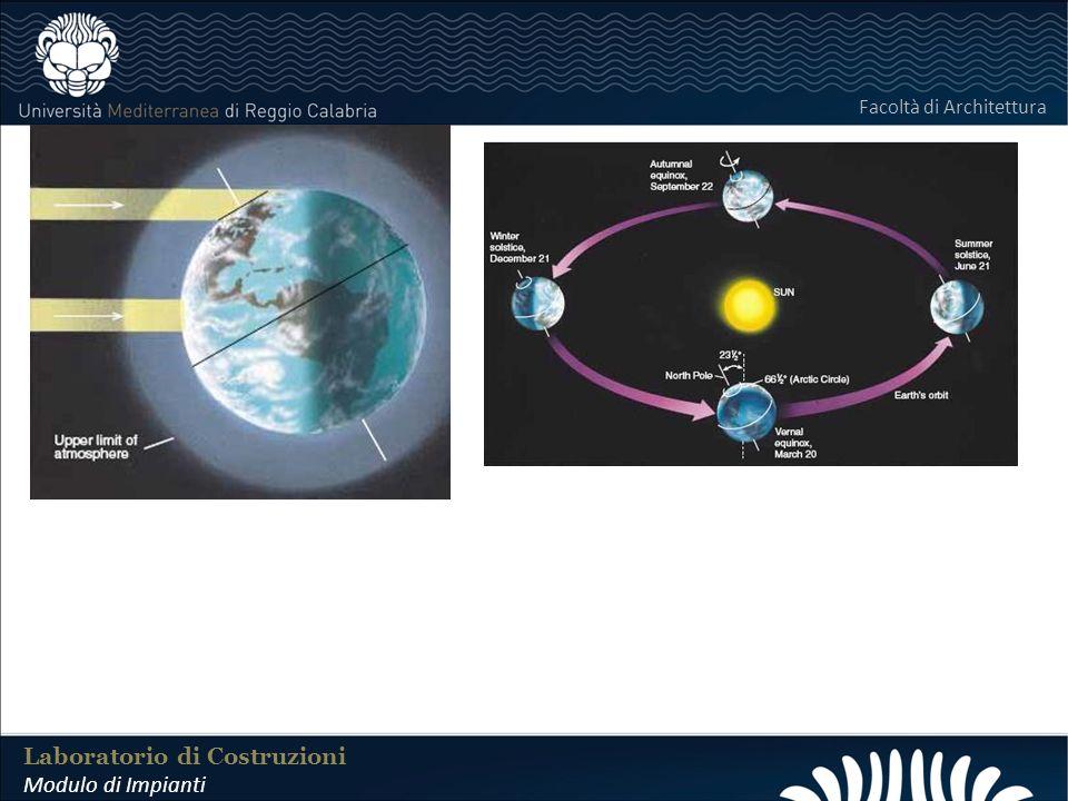LABORATORIO DI COSTRUZIONI 25 FEBBRAIO 2011 I Principali elementi che influenzano le prestazioni dei moduli fotovoltaici sono quattro: 1) IRRAGGIAMENTO; 2) TEMPERATURA; 3) INCLINAZIONE; 4) ZONE DOMBRA.
