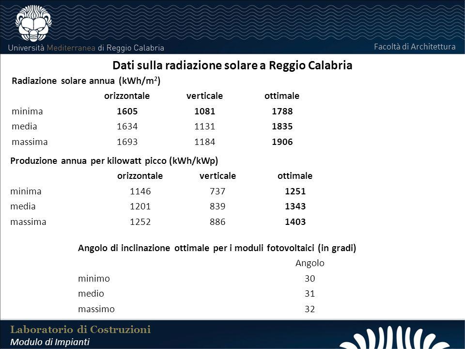 LABORATORIO DI COSTRUZIONI 25 FEBBRAIO 2011 Dati sulla radiazione solare a Reggio Calabria Laboratorio di Costruzioni Modulo di Impianti Facoltà di Ar
