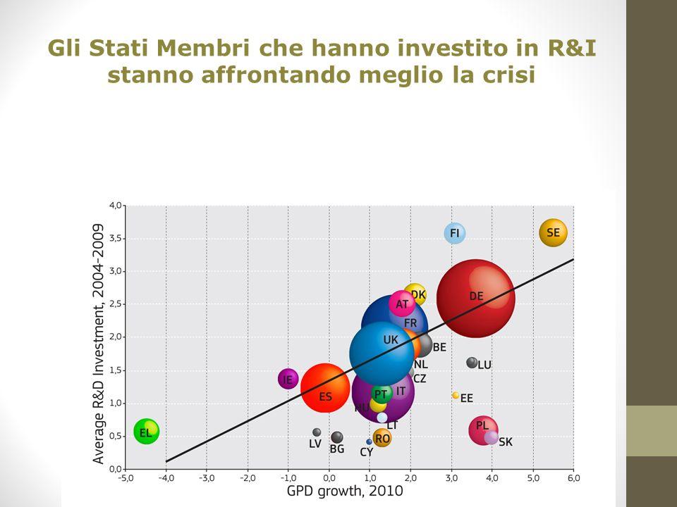 Gli Stati Membri che hanno investito in R&I stanno affrontando meglio la crisi