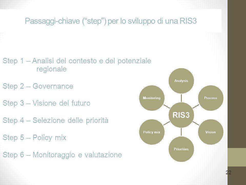 22 Passaggi-chiave (step) per lo sviluppo di una RIS3 Step 1 – Analisi del contesto e del potenziale regionale Step 2 – Governance Step 3 – Visione del futuro Step 4 – Selezione delle priorità Step 5 – Policy mix Step 6 – Monitoraggio e valutazione RIS3 AnalysisProcessVisionPrioritiesPolicy mixMonitoring