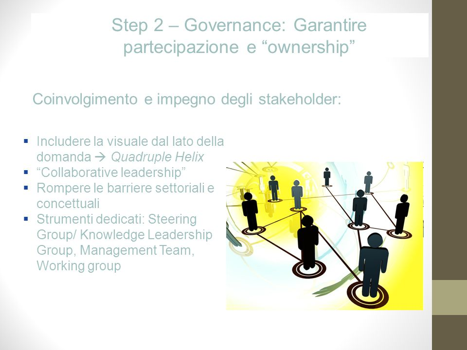 Step 2 – Governance: Garantire partecipazione e ownership Includere la visuale dal lato della domanda Quadruple Helix Collaborative leadership Rompere