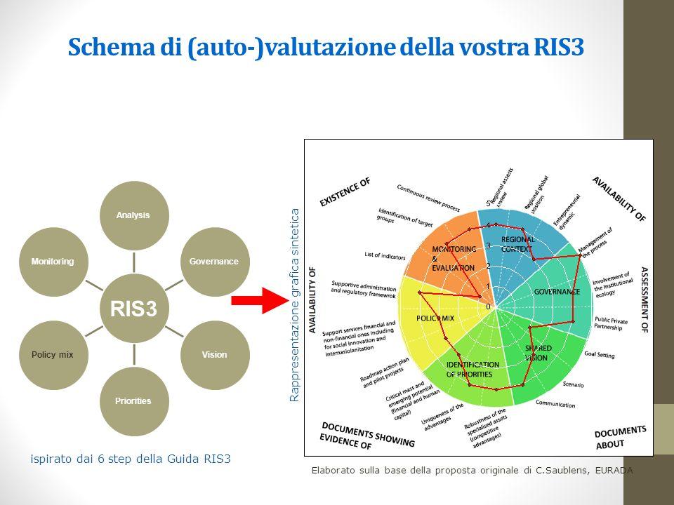 Schema di (auto-)valutazione della vostra RIS3 RIS3 AnalysisGovernanceVisionPrioritiesPolicy mixMonitoring Elaborato sulla base della proposta originale di C.Saublens, EURADA ispirato dai 6 step della Guida RIS3 Rappresentazione grafica sintetica