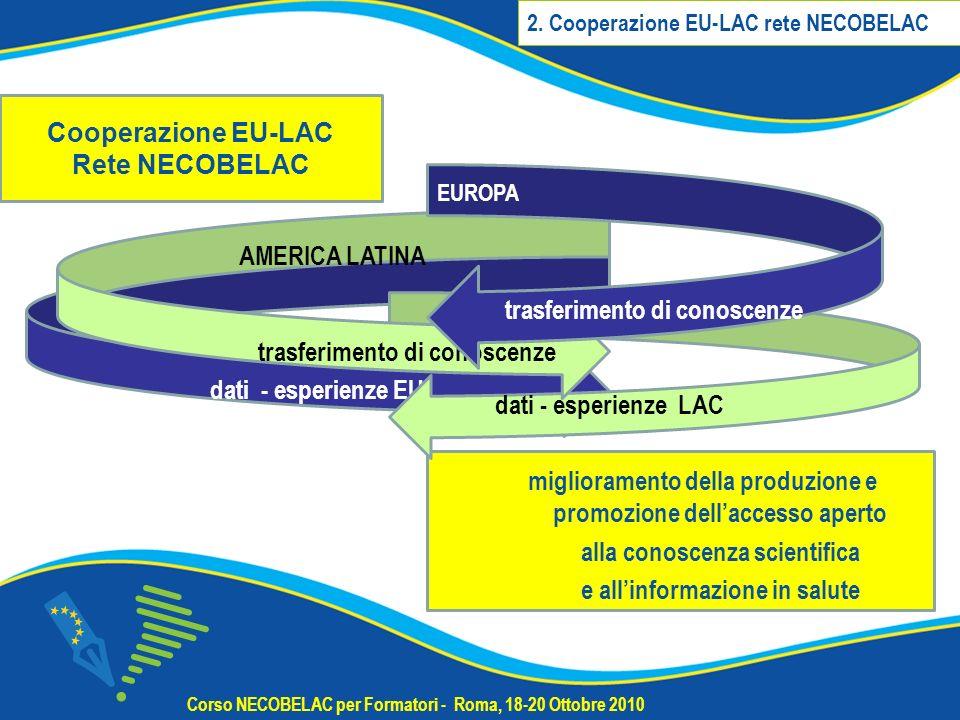 miglioramento della produzione e promozione dellaccesso aperto alla conoscenza scientifica e allinformazione in salute Corso NECOBELAC per Formatori - Roma, 18-20 Ottobre 2010 dati - esperienze EU dati - esperienze LAC AMERICA LATINA trasferimento di conoscenze EUROPA trasferimento di conoscenze Cooperazione EU-LAC Rete NECOBELAC 2.