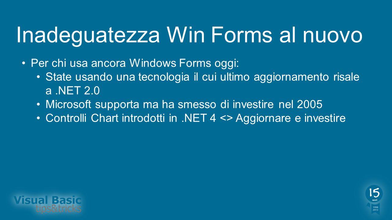 Sviluppo per Windows oggi In realtà già da qualche anno ;-) Windows Presentation Foundation (WPF) la risposta Decisa evoluzione negli anni dal 2006 al 2012 Visual Studio 2013 rende speciale lambiente di lavoro e la scrittura del codice