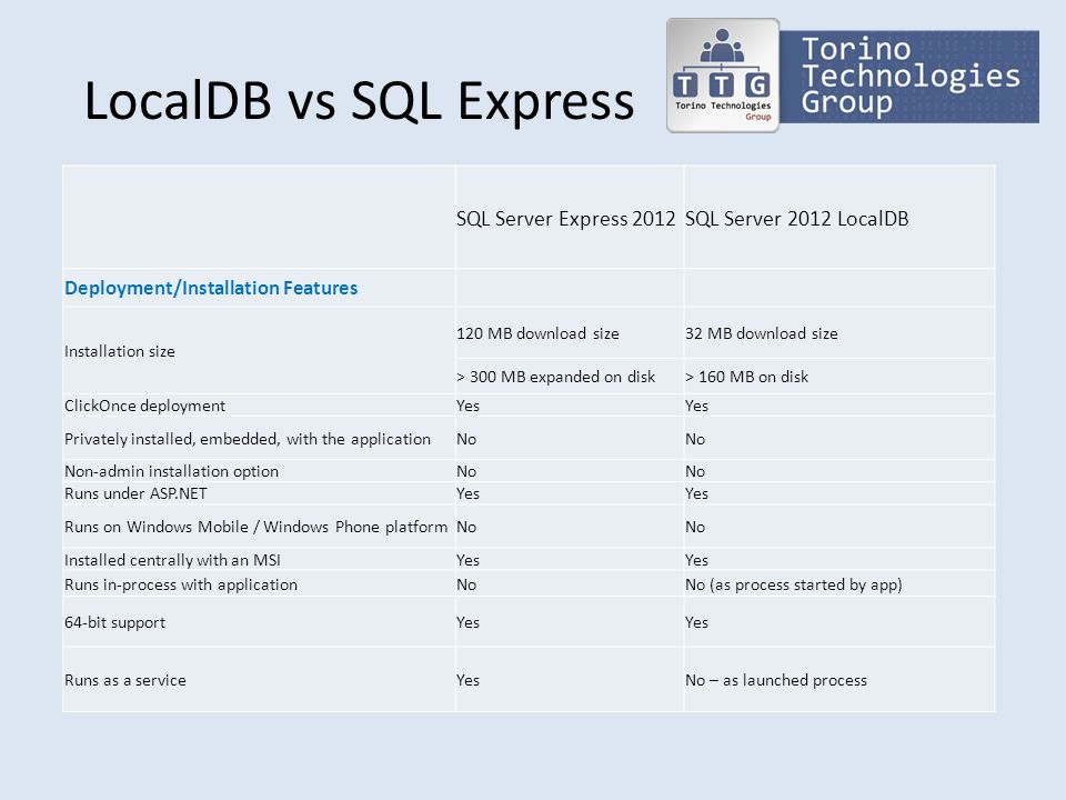 LocalDB vs SQL Express SQL Server Express 2012SQL Server 2012 LocalDB Deployment/Installation Features Installation size 120 MB download size32 MB dow