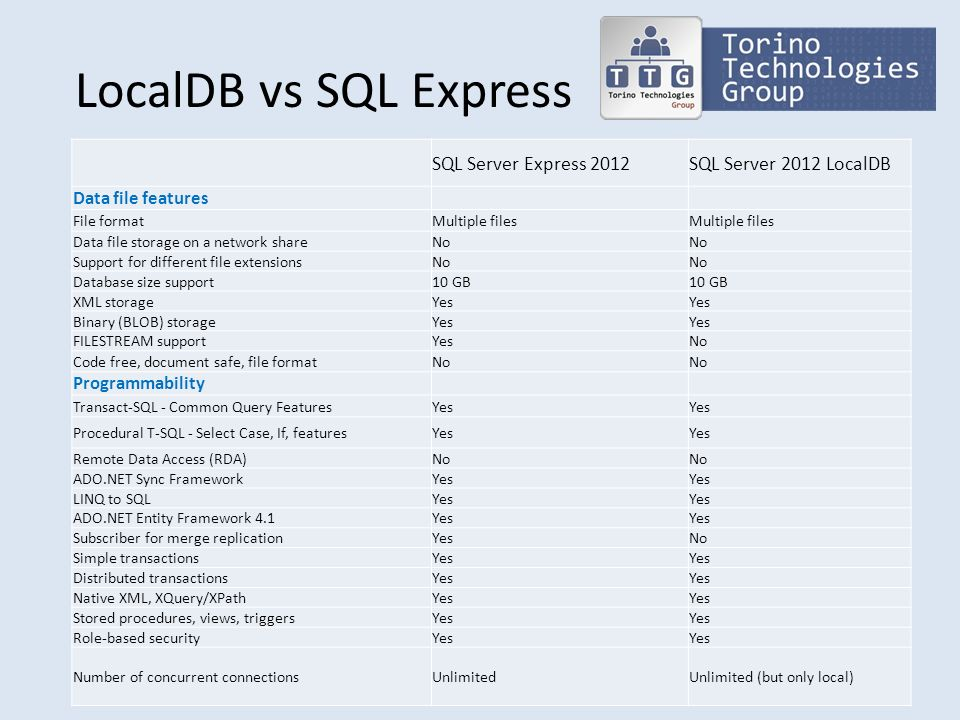 LocalDB vs SQL Express SQL Server Express 2012SQL Server 2012 LocalDB Data file features File formatMultiple files Data file storage on a network shar