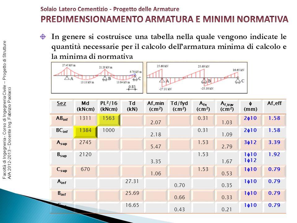 Facoltà di Ingegneria - Corso di Ingegneria Civile – Progetto di Strutture A/A 2012-2013 – Docente Ing. Fabrizio Paolacci In genere si costruisce una
