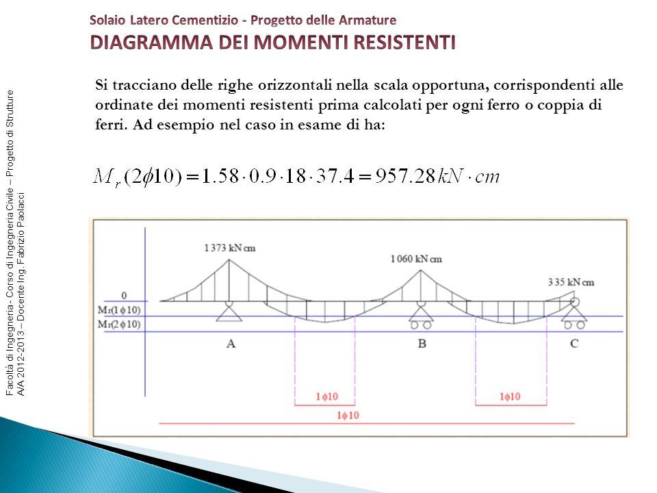 Facoltà di Ingegneria - Corso di Ingegneria Civile – Progetto di Strutture A/A 2012-2013 – Docente Ing. Fabrizio Paolacci Si tracciano delle righe ori