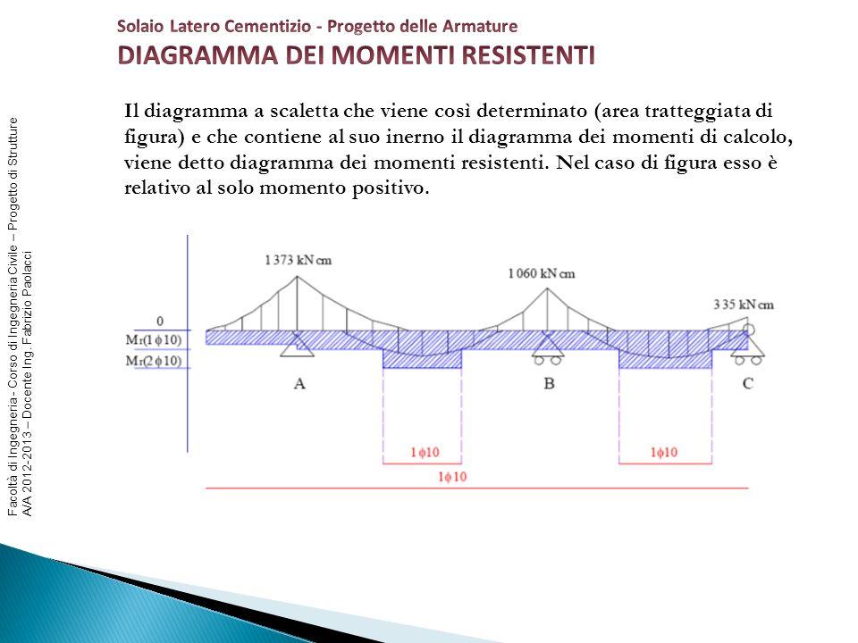 Facoltà di Ingegneria - Corso di Ingegneria Civile – Progetto di Strutture A/A 2012-2013 – Docente Ing. Fabrizio Paolacci Il diagramma a scaletta che