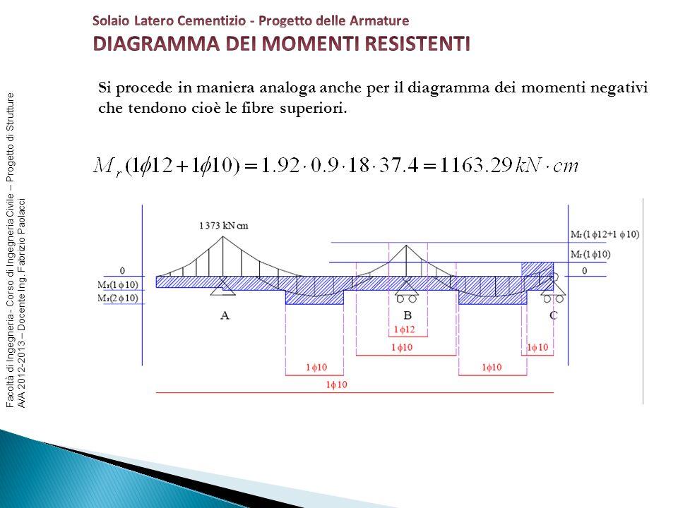 Facoltà di Ingegneria - Corso di Ingegneria Civile – Progetto di Strutture A/A 2012-2013 – Docente Ing. Fabrizio Paolacci Si procede in maniera analog