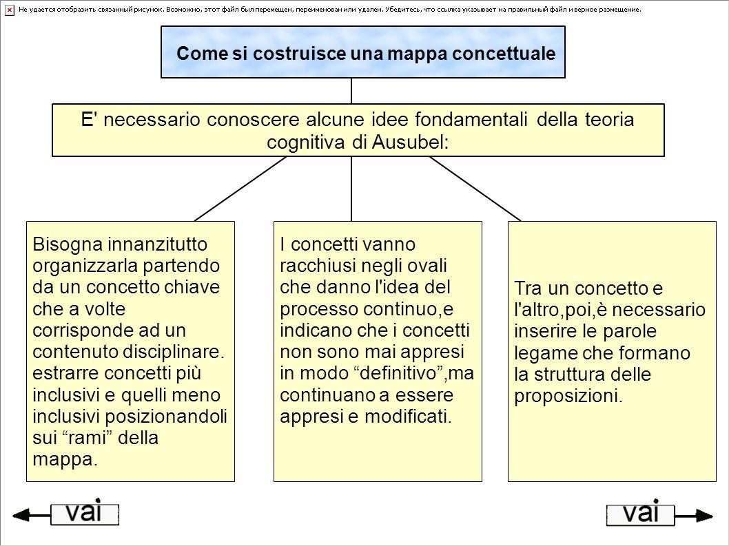 All inizio il compito di strutturare una mappa concettuale è complesso.