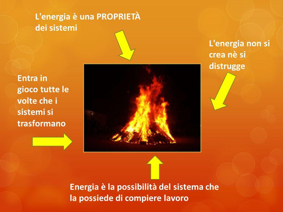 L'energia è una PROPRIETÀ dei sistemi L'energia non si crea nè si distrugge Entra in gioco tutte le volte che i sistemi si trasformano Energia è la po