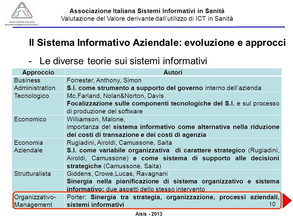 Aisis - 2013 Associazione Italiana Sistemi Informativi in Sanità Valutazione del Valore derivante dallutilizzo di ICT in Sanità -Le diverse teorie sui
