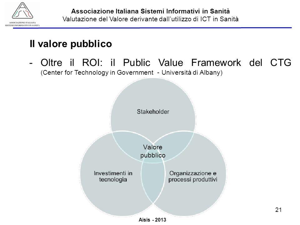 Aisis - 2013 Associazione Italiana Sistemi Informativi in Sanità Valutazione del Valore derivante dallutilizzo di ICT in Sanità Il valore pubblico 21 Valore pubblico -Oltre il ROI: il Public Value Framework del CTG (Center for Technology in Government - Università di Albany)