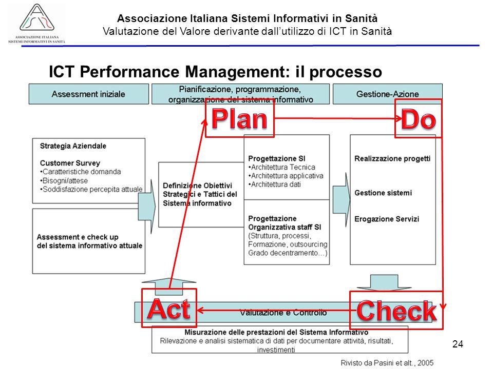 Aisis - 2013 Associazione Italiana Sistemi Informativi in Sanità Valutazione del Valore derivante dallutilizzo di ICT in Sanità ICT Performance Manage