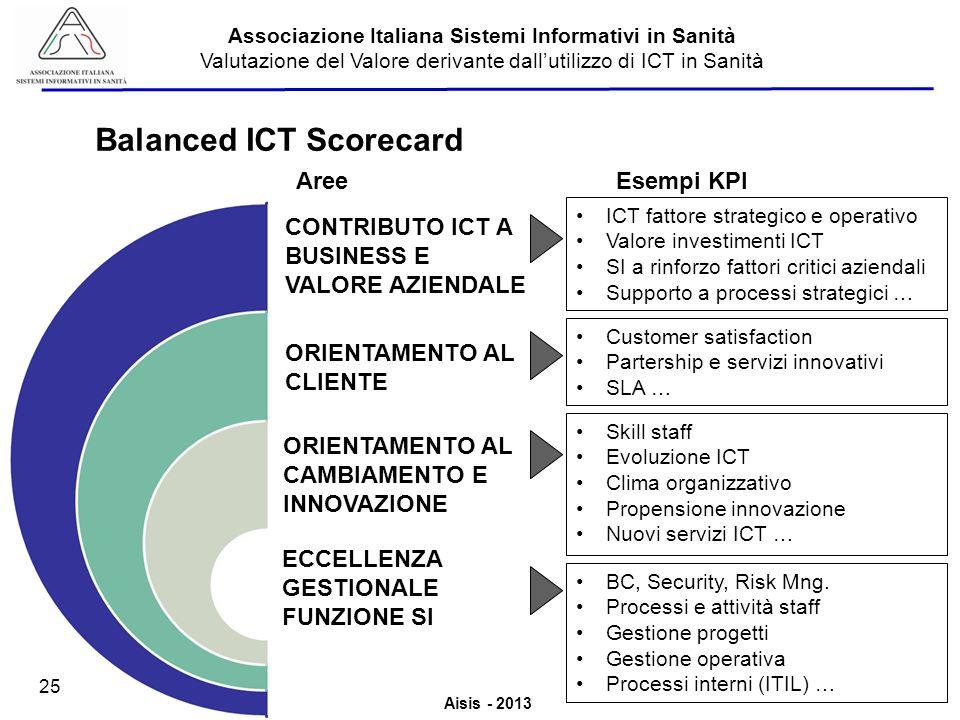 Aisis - 2013 Associazione Italiana Sistemi Informativi in Sanità Valutazione del Valore derivante dallutilizzo di ICT in Sanità 25 Balanced ICT Scorecard Esempi KPIAree CONTRIBUTO ICT A BUSINESS E VALORE AZIENDALE ICT fattore strategico e operativo Valore investimenti ICT SI a rinforzo fattori critici aziendali Supporto a processi strategici … ORIENTAMENTO AL CAMBIAMENTO E INNOVAZIONE Skill staff Evoluzione ICT Clima organizzativo Propensione innovazione Nuovi servizi ICT … ORIENTAMENTO AL CLIENTE Customer satisfaction Partership e servizi innovativi SLA … ECCELLENZA GESTIONALE FUNZIONE SI BC, Security, Risk Mng.