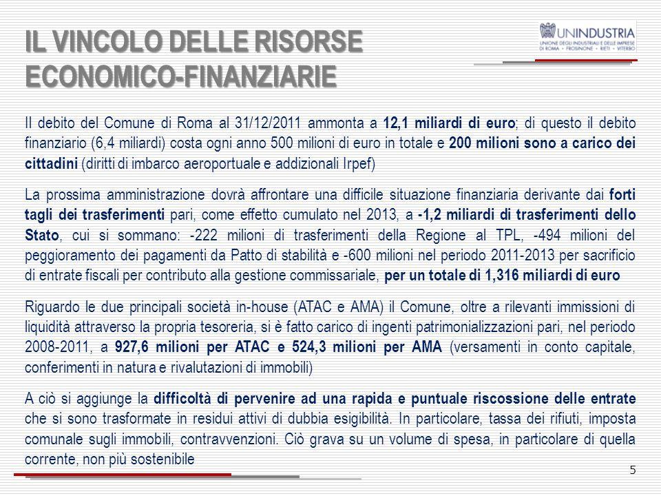 IL VINCOLO DELLE RISORSE ECONOMICO-FINANZIARIE Il debito del Comune di Roma al 31/12/2011 ammonta a 12,1 miliardi di euro ; di questo il debito finanziario (6,4 miliardi) costa ogni anno 500 milioni di euro in totale e 200 milioni sono a carico dei cittadini (diritti di imbarco aeroportuale e addizionali Irpef) La prossima amministrazione dovrà affrontare una difficile situazione finanziaria derivante dai forti tagli dei trasferimenti pari, come effetto cumulato nel 2013, a -1,2 miliardi di trasferimenti dello Stato, cui si sommano: -222 milioni di trasferimenti della Regione al TPL, -494 milioni del peggioramento dei pagamenti da Patto di stabilità e -600 milioni nel periodo 2011-2013 per sacrificio di entrate fiscali per contributo alla gestione commissariale, per un totale di 1,316 miliardi di euro Riguardo le due principali società in-house (ATAC e AMA) il Comune, oltre a rilevanti immissioni di liquidità attraverso la propria tesoreria, si è fatto carico di ingenti patrimonializzazioni pari, nel periodo 2008-2011, a 927,6 milioni per ATAC e 524,3 milioni per AMA (versamenti in conto capitale, conferimenti in natura e rivalutazioni di immobili) A ciò si aggiunge la difficoltà di pervenire ad una rapida e puntuale riscossione delle entrate che si sono trasformate in residui attivi di dubbia esigibilità.