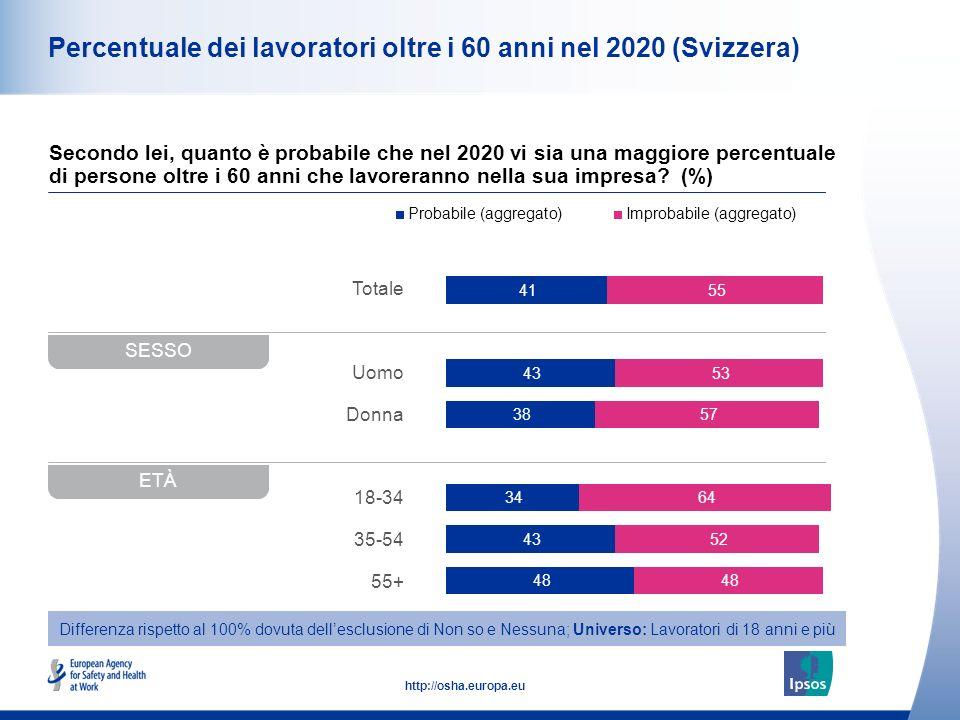 10 http://osha.europa.eu Totale Uomo Donna 18-34 35-54 55+ Percentuale dei lavoratori oltre i 60 anni nel 2020 (Svizzera) Secondo lei, quanto è probabile che nel 2020 vi sia una maggiore percentuale di persone oltre i 60 anni che lavoreranno nella sua impresa.