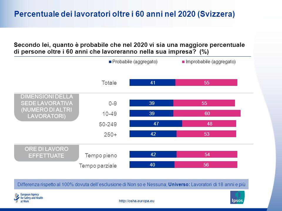 11 http://osha.europa.eu Percentuale dei lavoratori oltre i 60 anni nel 2020 (Svizzera) Secondo lei, quanto è probabile che nel 2020 vi sia una maggiore percentuale di persone oltre i 60 anni che lavoreranno nella sua impresa.