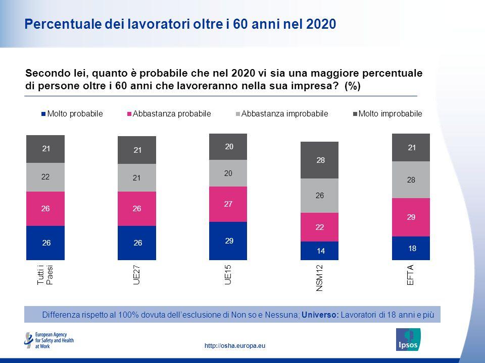 13 http://osha.europa.eu Percentuale dei lavoratori oltre i 60 anni nel 2020 Secondo lei, quanto è probabile che nel 2020 vi sia una maggiore percentuale di persone oltre i 60 anni che lavoreranno nella sua impresa.