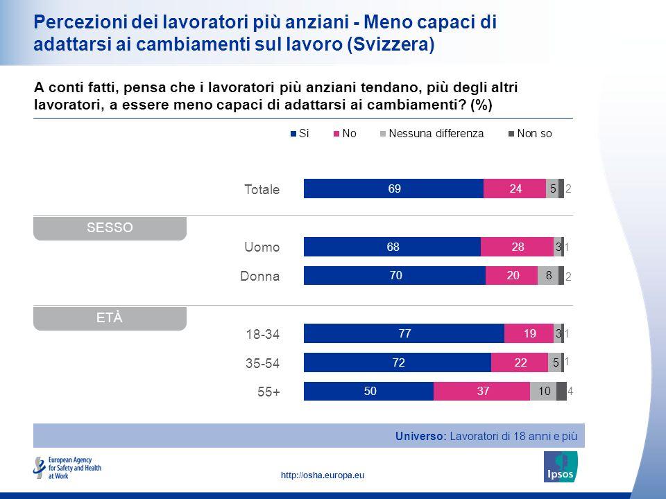 16 http://osha.europa.eu Totale Uomo Donna 18-34 35-54 55+ Percezioni dei lavoratori più anziani - Meno capaci di adattarsi ai cambiamenti sul lavoro (Svizzera) A conti fatti, pensa che i lavoratori più anziani tendano, più degli altri lavoratori, a essere meno capaci di adattarsi ai cambiamenti.