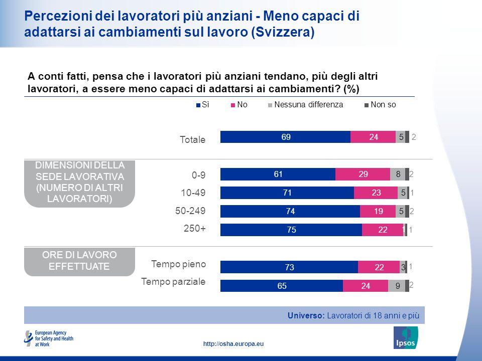 17 http://osha.europa.eu Percezioni dei lavoratori più anziani - Meno capaci di adattarsi ai cambiamenti sul lavoro (Svizzera) A conti fatti, pensa che i lavoratori più anziani tendano, più degli altri lavoratori, a essere meno capaci di adattarsi ai cambiamenti.