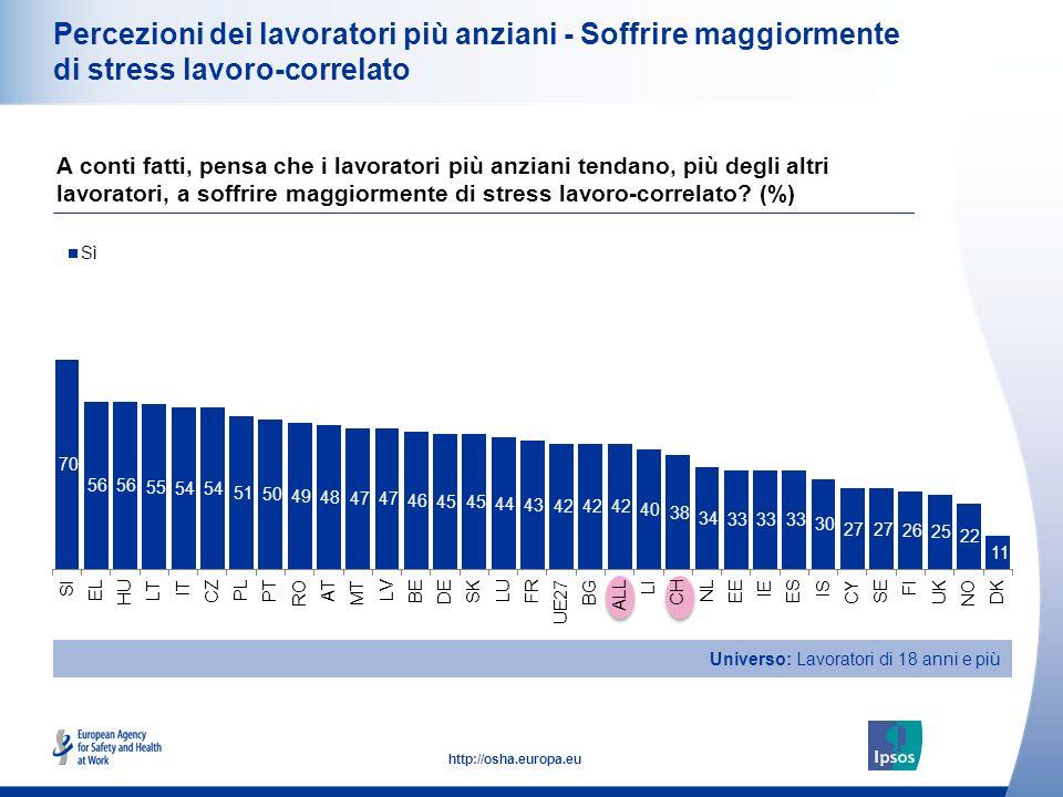 22 http://osha.europa.eu Percezioni dei lavoratori più anziani - Soffrire maggiormente di stress lavoro-correlato A conti fatti, pensa che i lavoratori più anziani tendano, più degli altri lavoratori, a soffrire maggiormente di stress lavoro-correlato.