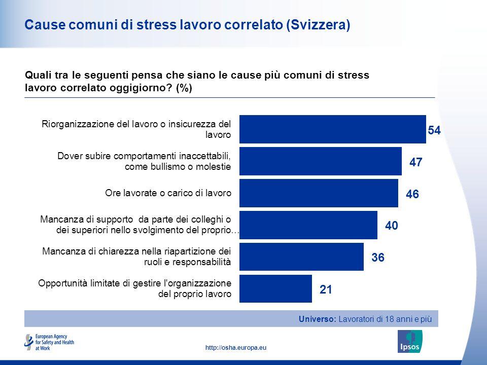 33 http://osha.europa.eu Cause comuni di stress lavoro correlato (Svizzera) Quali tra le seguenti pensa che siano le cause più comuni di stress lavoro correlato oggigiorno.