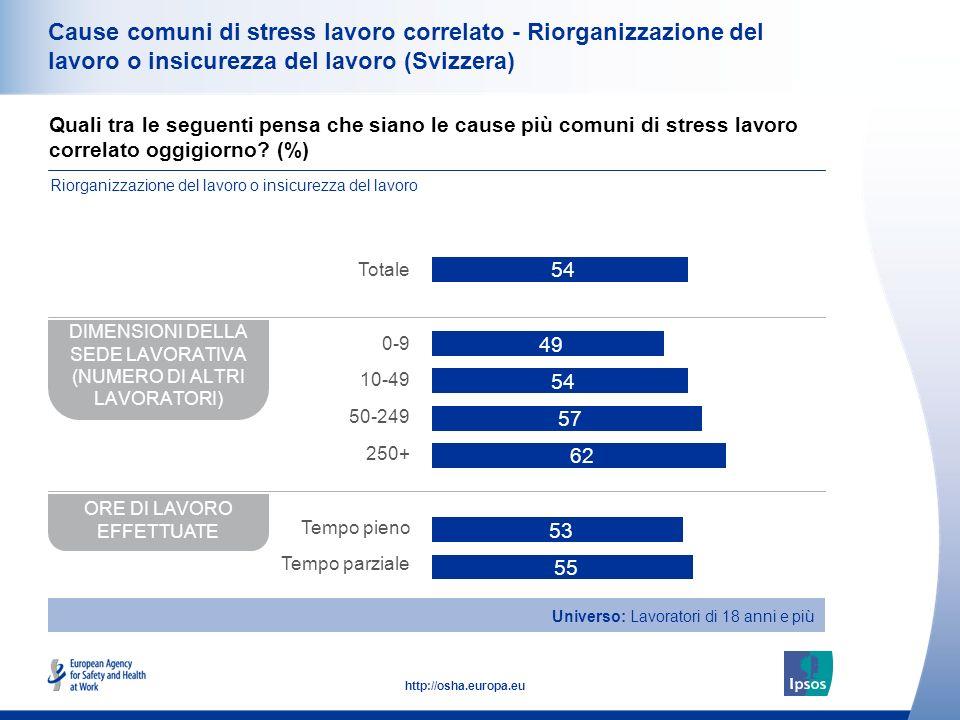 35 http://osha.europa.eu Cause comuni di stress lavoro correlato - Riorganizzazione del lavoro o insicurezza del lavoro (Svizzera) Quali tra le seguenti pensa che siano le cause più comuni di stress lavoro correlato oggigiorno.