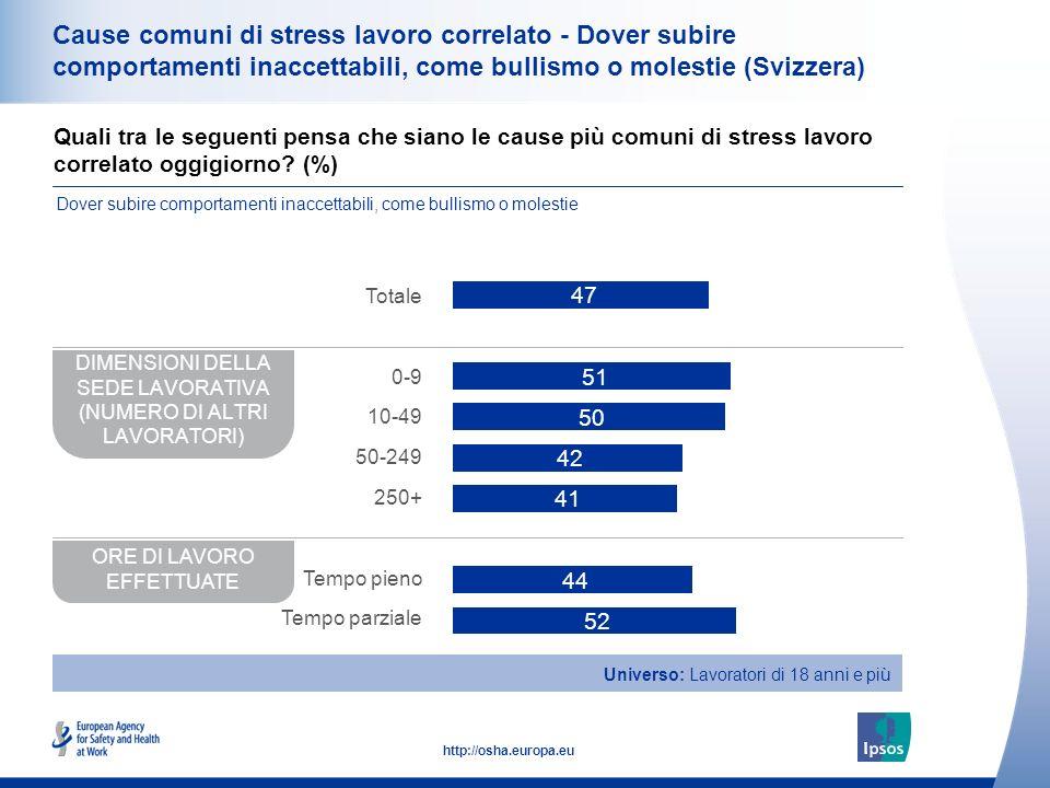 37 http://osha.europa.eu Cause comuni di stress lavoro correlato - Dover subire comportamenti inaccettabili, come bullismo o molestie (Svizzera) DIMENSIONI DELLA SEDE LAVORATIVA (NUMERO DI ALTRI LAVORATORI) ORE DI LAVORO EFFETTUATE Totale 0-9 10-49 50-249 250+ Tempo pieno Tempo parziale Universo: Lavoratori di 18 anni e più Quali tra le seguenti pensa che siano le cause più comuni di stress lavoro correlato oggigiorno.