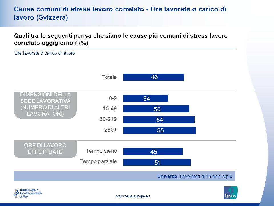 39 http://osha.europa.eu Cause comuni di stress lavoro correlato - Ore lavorate o carico di lavoro (Svizzera) Quali tra le seguenti pensa che siano le cause più comuni di stress lavoro correlato oggigiorno.