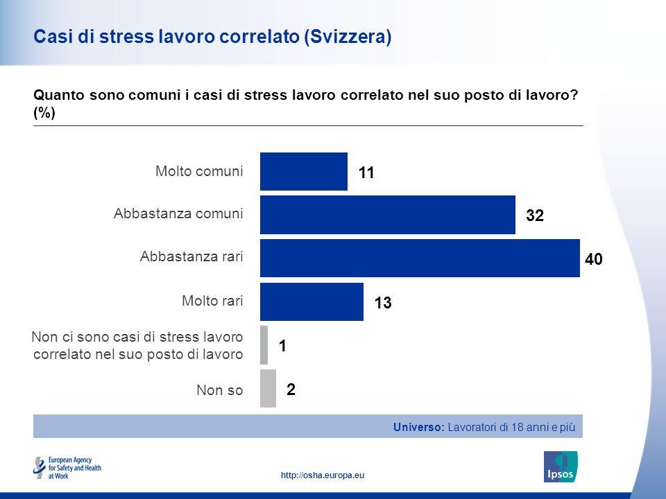 41 http://osha.europa.eu Casi di stress lavoro correlato (Svizzera) Quanto sono comuni i casi di stress lavoro correlato nel suo posto di lavoro.