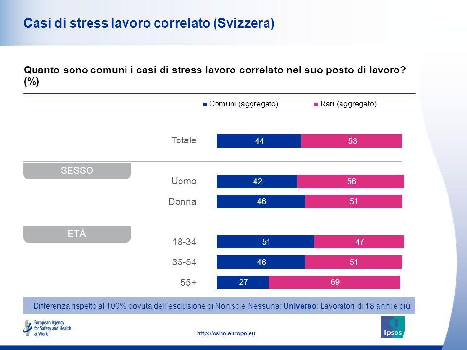 42 http://osha.europa.eu Totale Uomo Donna 18-34 35-54 55+ Casi di stress lavoro correlato (Svizzera) Quanto sono comuni i casi di stress lavoro correlato nel suo posto di lavoro.
