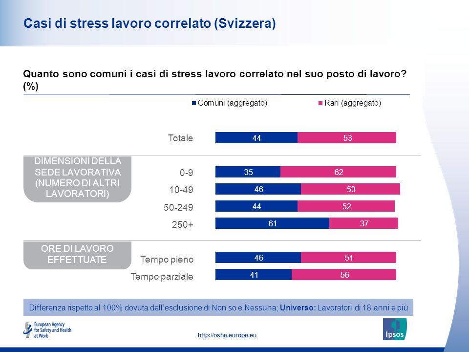 43 http://osha.europa.eu Casi di stress lavoro correlato (Svizzera) Quanto sono comuni i casi di stress lavoro correlato nel suo posto di lavoro.