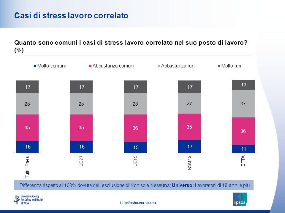 45 http://osha.europa.eu Casi di stress lavoro correlato Quanto sono comuni i casi di stress lavoro correlato nel suo posto di lavoro.