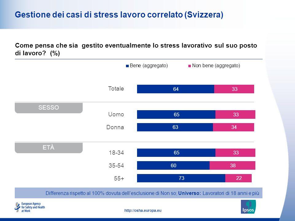 48 http://osha.europa.eu Totale Uomo Donna 18-34 35-54 55+ Gestione dei casi di stress lavoro correlato (Svizzera) Come pensa che sia gestito eventualmente lo stress lavorativo sul suo posto di lavoro.