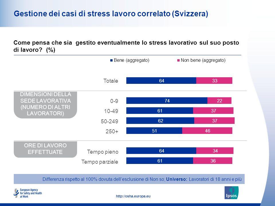 49 http://osha.europa.eu Gestione dei casi di stress lavoro correlato (Svizzera) Come pensa che sia gestito eventualmente lo stress lavorativo sul suo posto di lavoro.