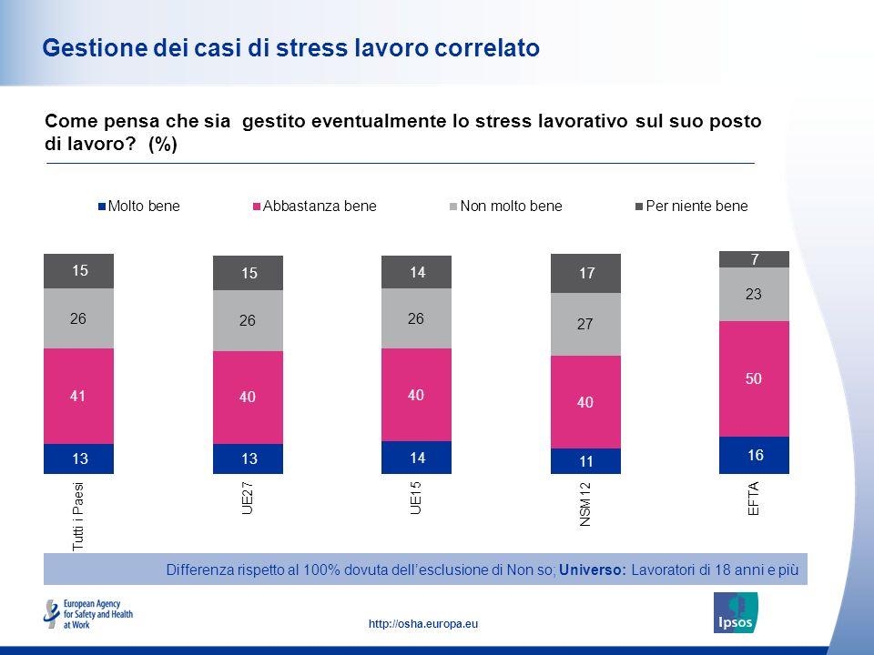 51 http://osha.europa.eu Gestione dei casi di stress lavoro correlato Come pensa che sia gestito eventualmente lo stress lavorativo sul suo posto di lavoro.