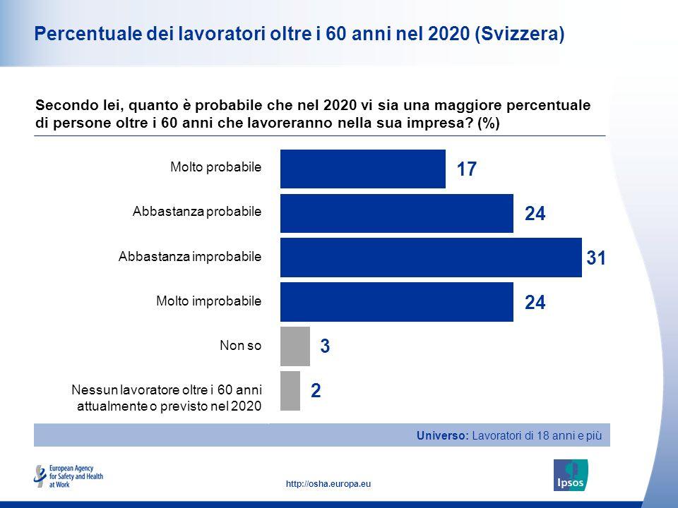 9 http://osha.europa.eu Universo: Lavoratori di 18 anni e più Percentuale dei lavoratori oltre i 60 anni nel 2020 (Svizzera) Secondo lei, quanto è probabile che nel 2020 vi sia una maggiore percentuale di persone oltre i 60 anni che lavoreranno nella sua impresa.